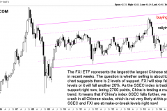 China large cap stocks breakout test in 2018