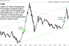 China stock market index SSEC secular support test in 2018