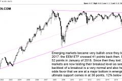 Emerging markets successful breakout test in 2018