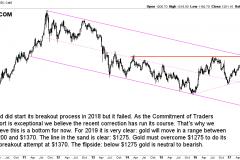 Gold price forecast 2019