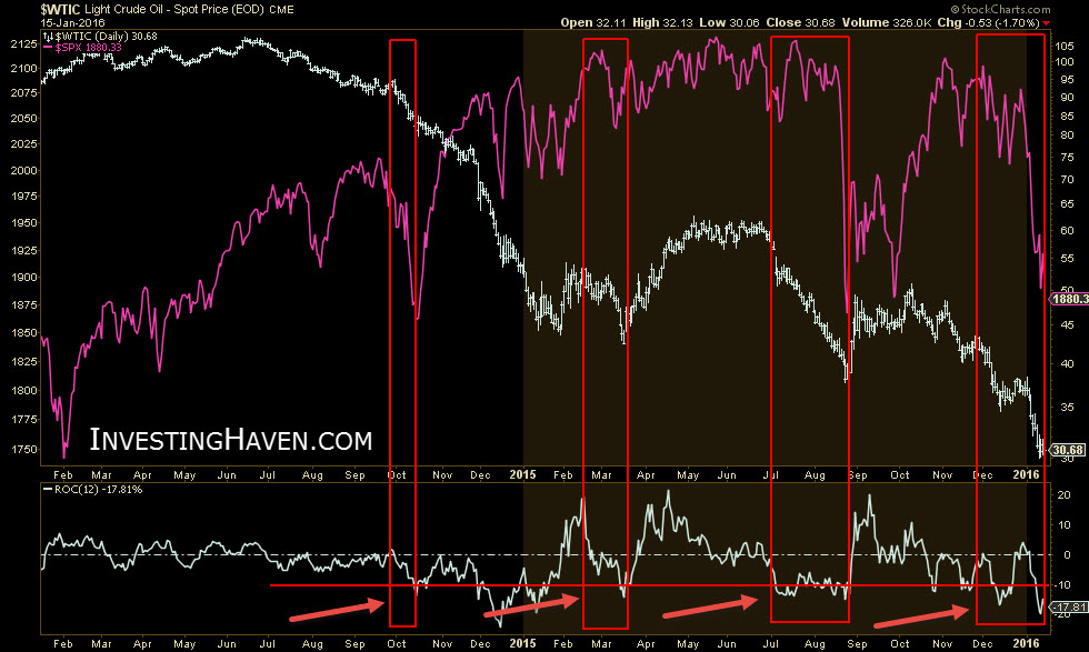 correlation_crude_vs_s&p_2014_January_2016