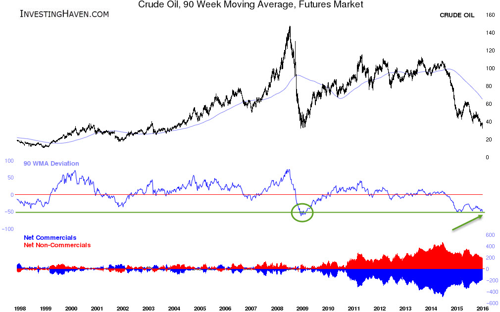 crude_long_term_1998_January_2016