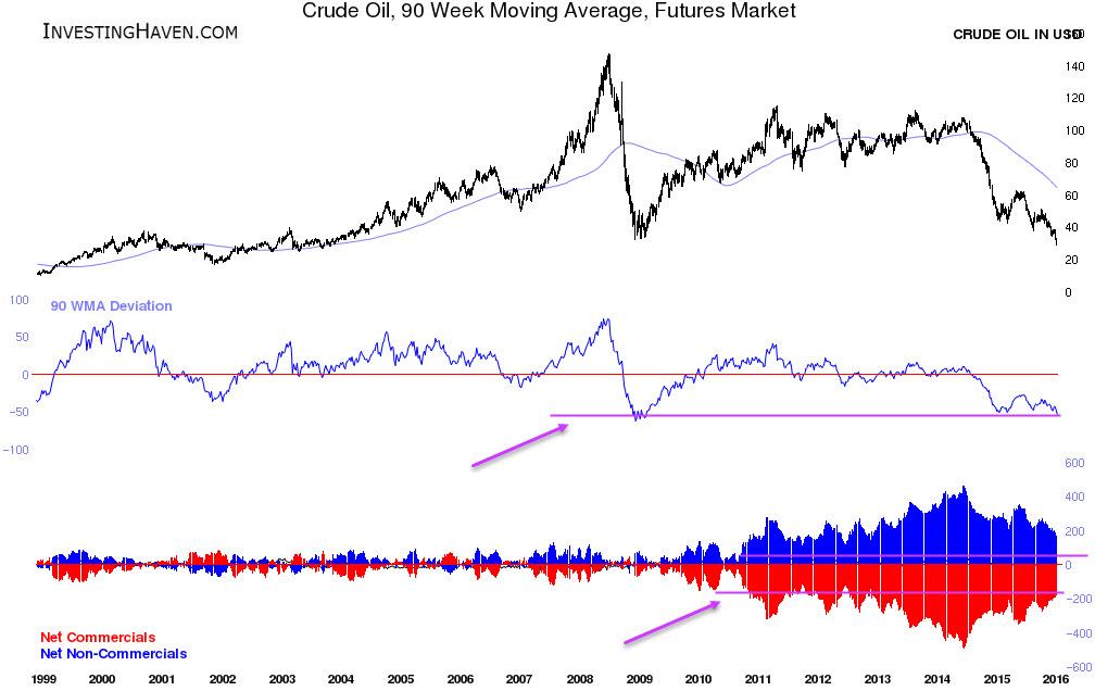 crude_oil_90WMA_Futures_1998_January_2016