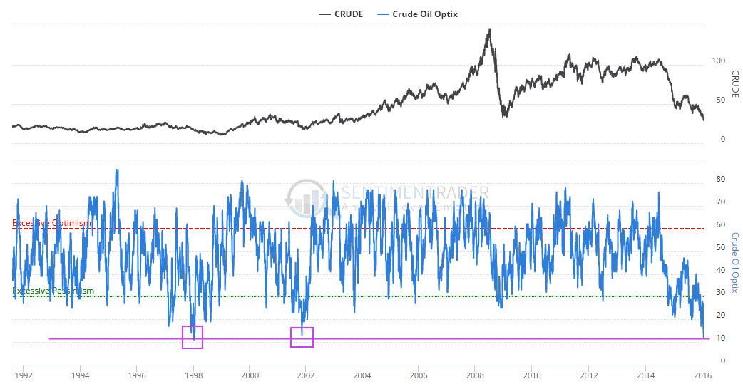 crude_oil_optimism_index_1992_January_2016