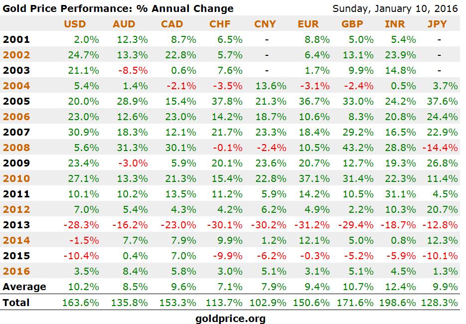 gold-price-performance-2001-2015