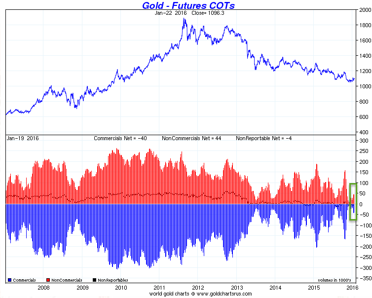 gold_comex_January_2016