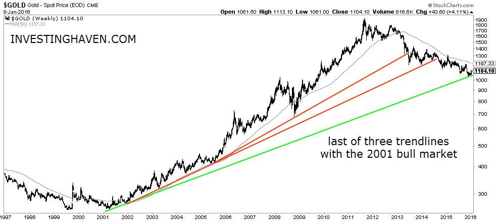 Gold Price 3 Trendlines Since 2001 Bull Market