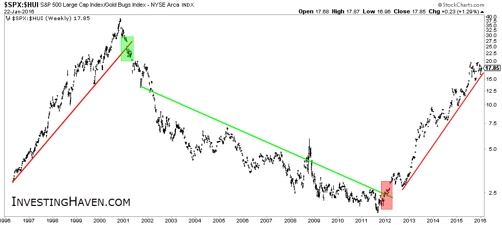 stocks_to_gold_miners_ratio_1996_January_2016