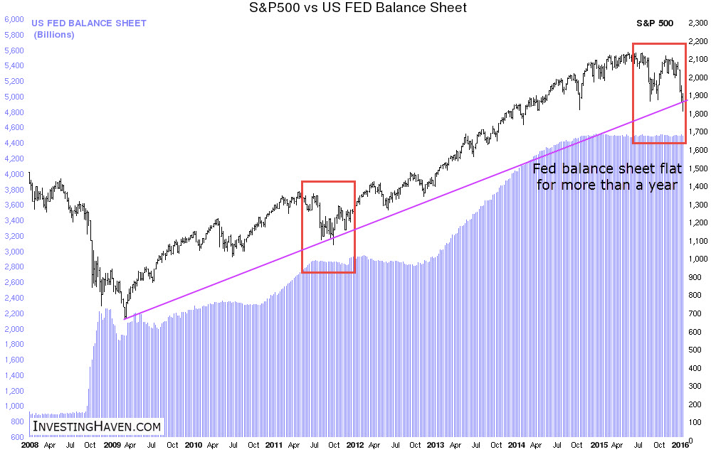 stocks_vs_fed_balance_sheet_2008_January_2016