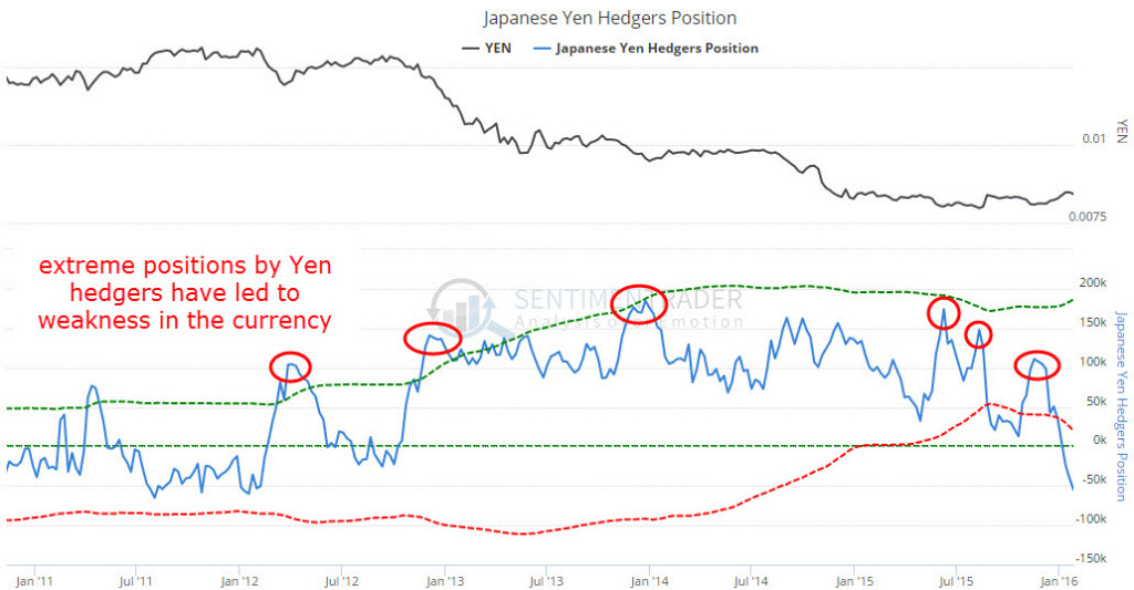 yen_futures_hedgers_2011_January_2016