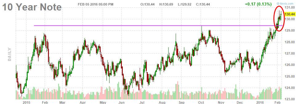 10yr_bonds_6_february_2016