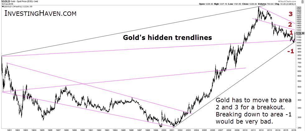 gold_hidden_trendlines_February_2016