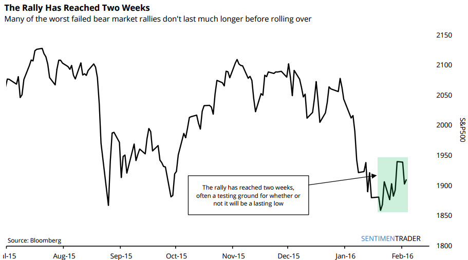 stocks_bear_market_rallies