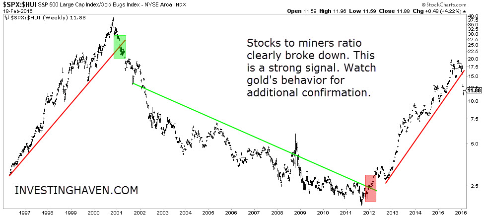 stocks_to_miners_February_2016