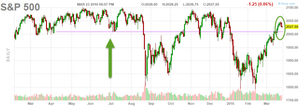 s&p500_23_March_2016