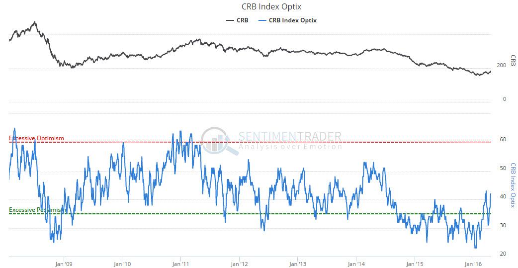 CRB_optimism_index_2008_2016