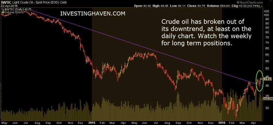 crude_oil_price_April_2016
