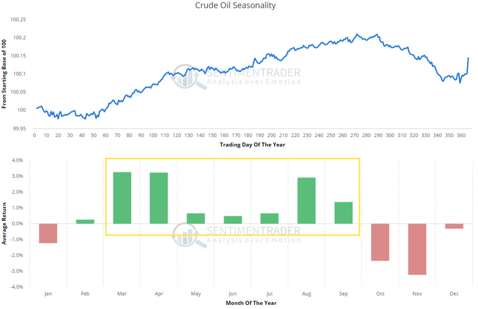 crude_oil_seasonality