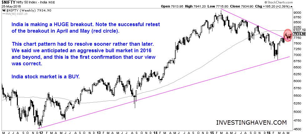 India_stock_market_25_May_2016