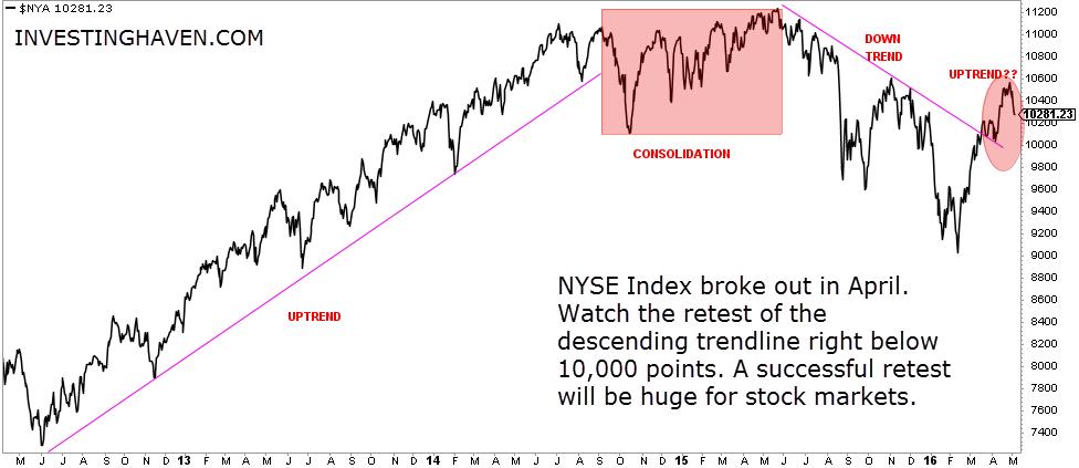NYSE_Index_May_2016