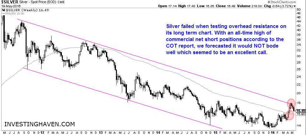 Silver_price_May_2016