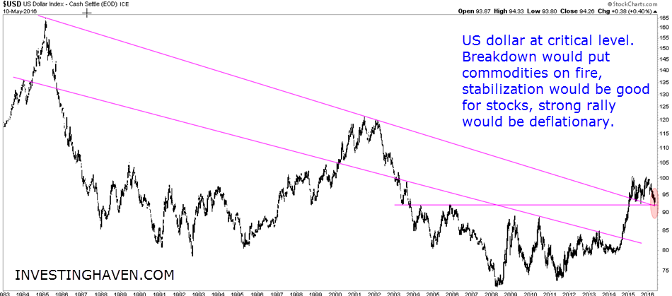 US_Dollar_secular_trend_1983_May_2016