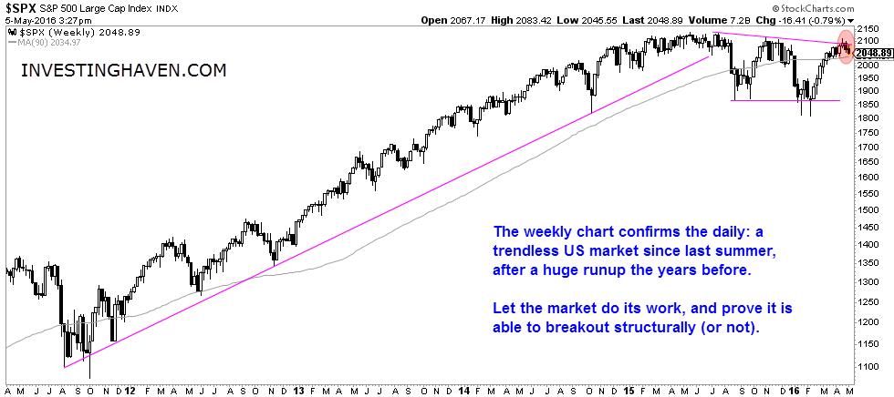 US_stocks_weekly_May_2016