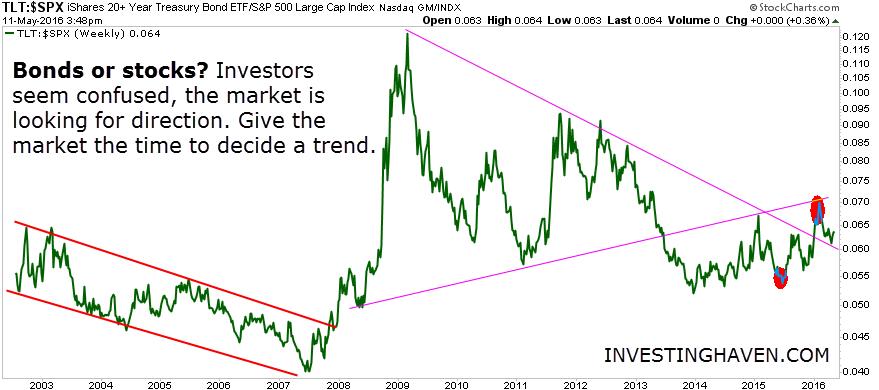 bonds_vs_stocks_2003_May_2016