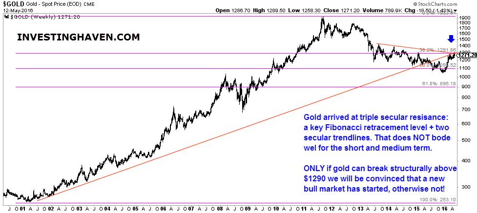 gold_secular_long_term_chart_2001_May_2016