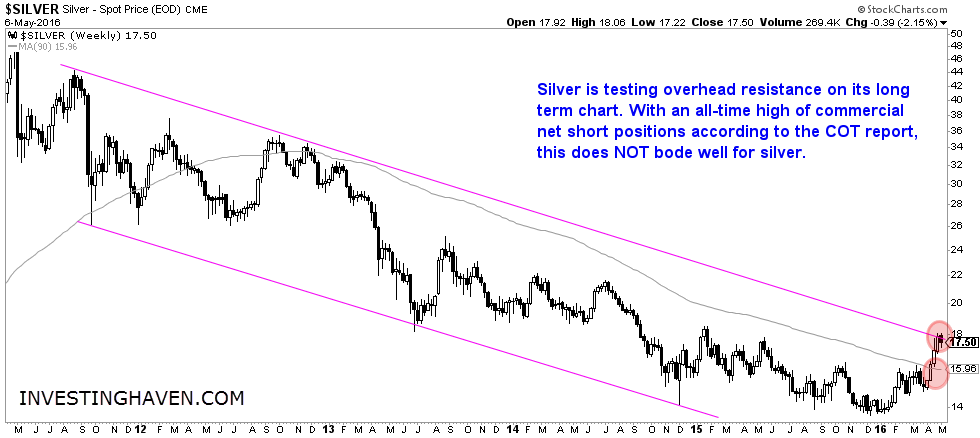 Silver Price At Secular Resistance With Extremely Bearish Cot Report