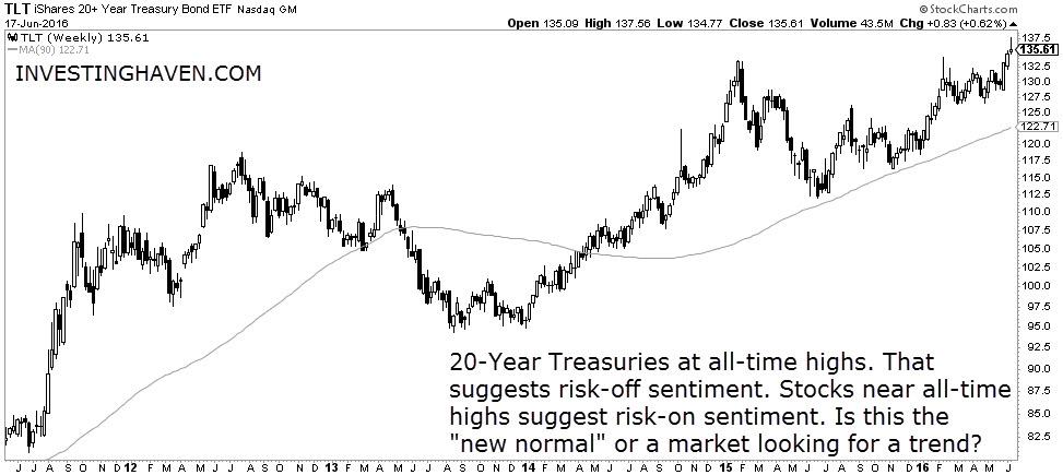 20_year_treasuries_weekly_June_2016