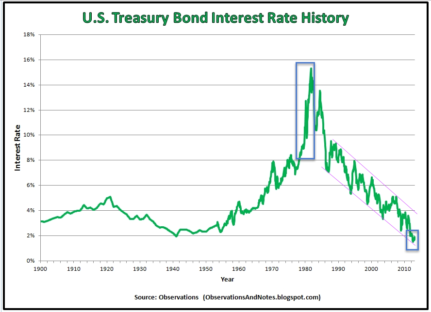 Bond_Rate_History_Long_Term