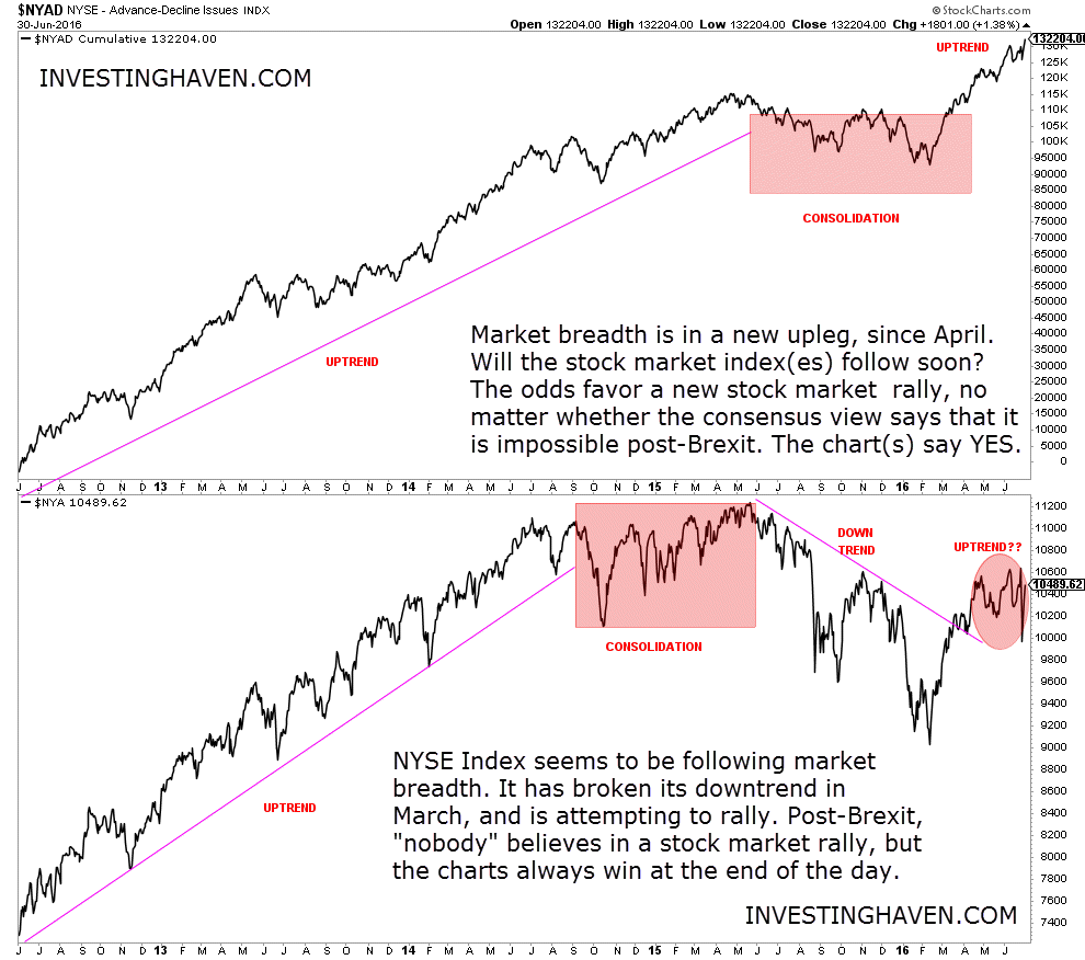 NYSE_Advance_Decline_Issues_2013_June_2016