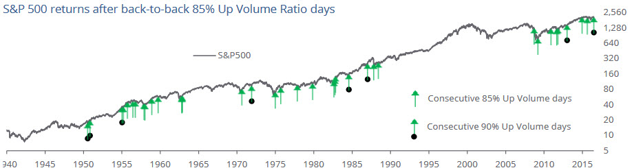 S&P_500_Up_Down_days_1940_2016