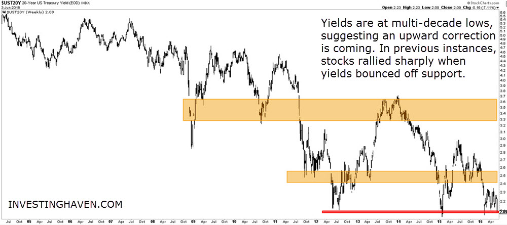 US_20_yr_yield_June_2016