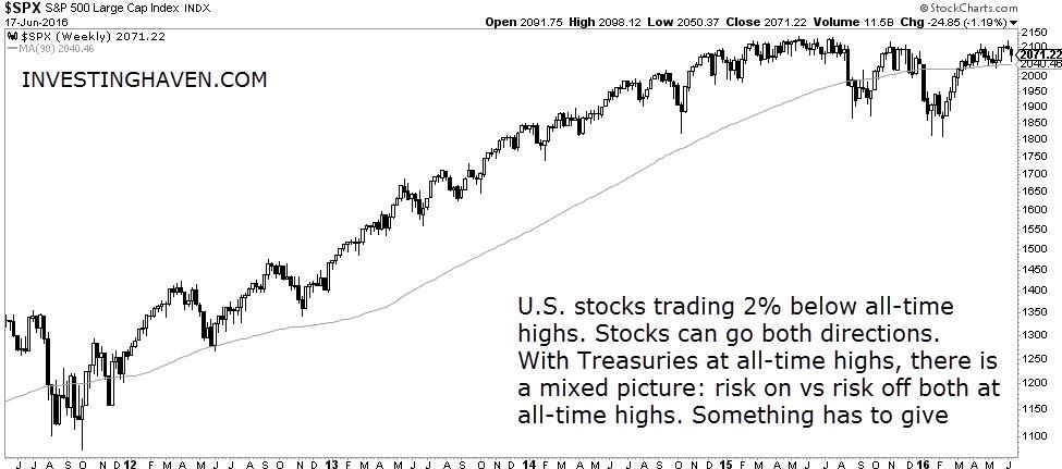 US_stocks_weekly_June_2016