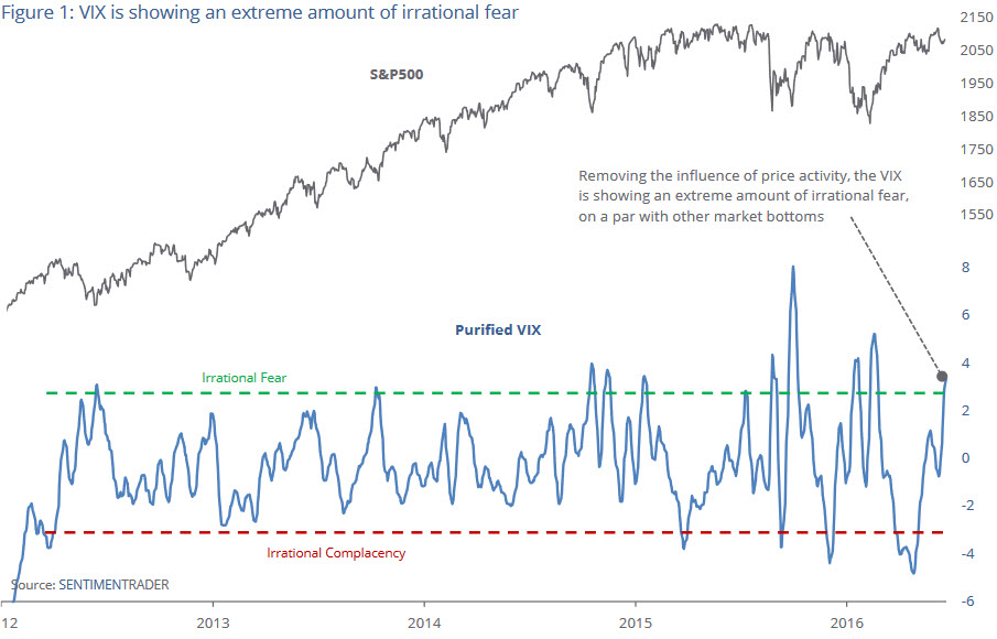 VIX_irrational_fear_2012_2016