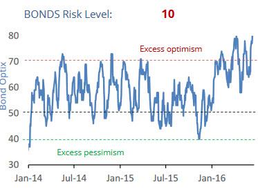 bonds_sentiment_June_2016
