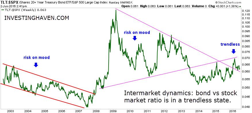 bonds_vs_stock_ratio_2_June_2016