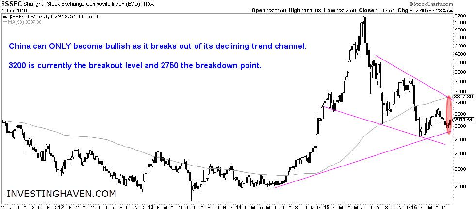 china_stock_market_2011_June_2016