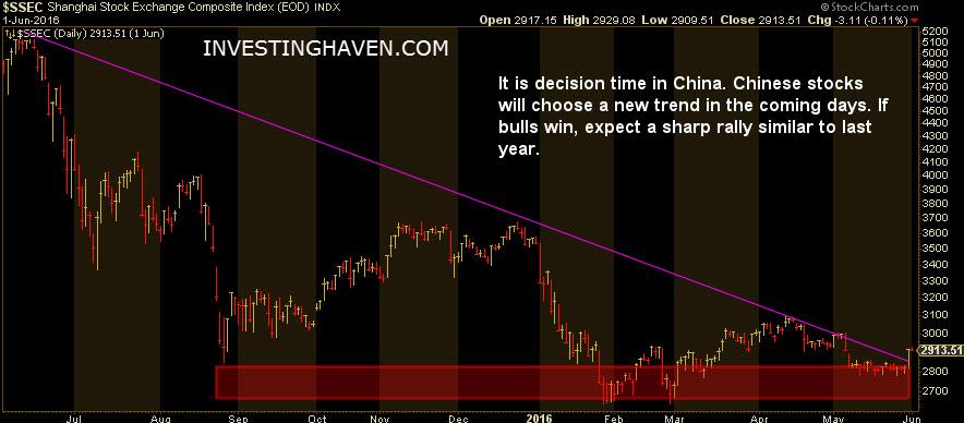 china_stock_market_2_June_2016