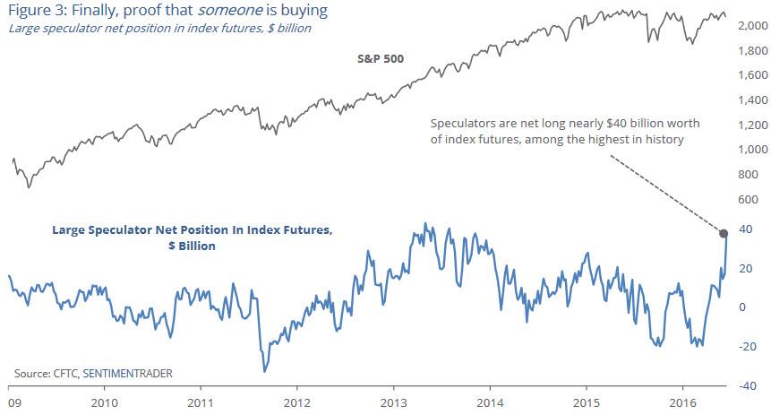 large_speculators_buying_stocks_2009_2016