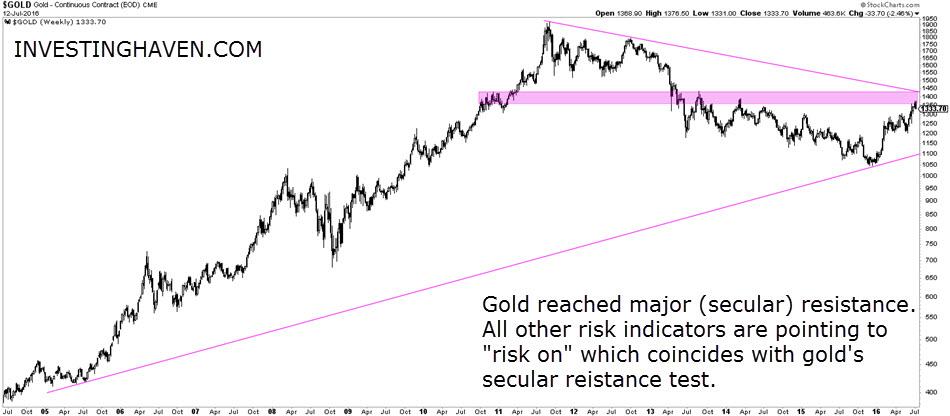 gold_risk_July_2016