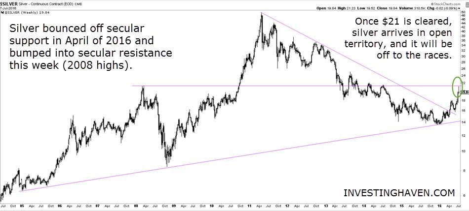 silver_price_secular_trendlines_July_2016