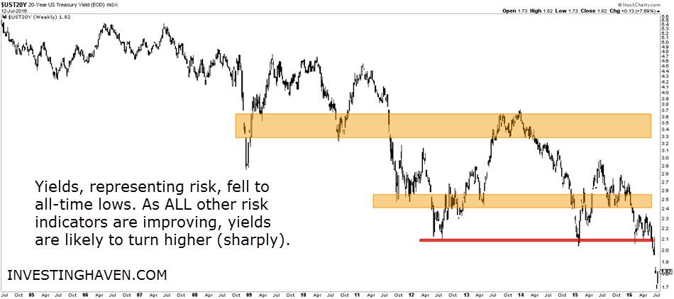 yields_US_July_2016
