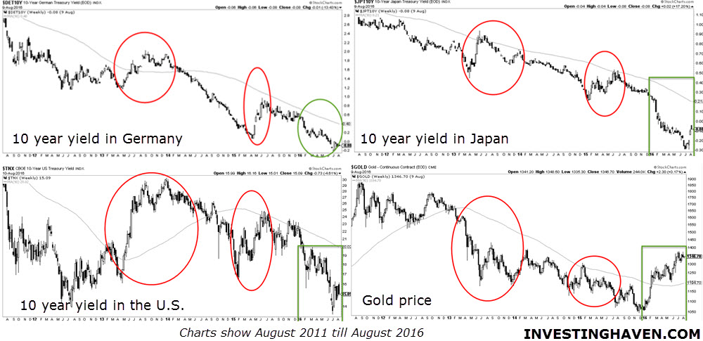 interest_rates_vs_gold_2016