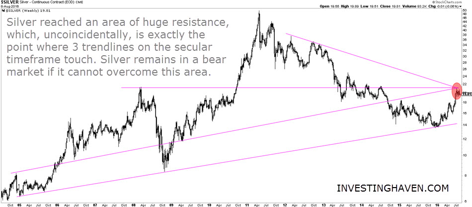 silver_daily_2005_July_2016