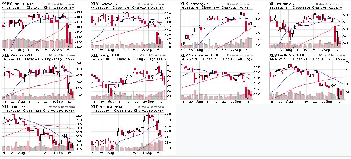 stock_sectors_charts_september_2016