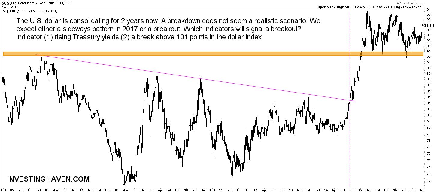 us_dollar_forecast_2017