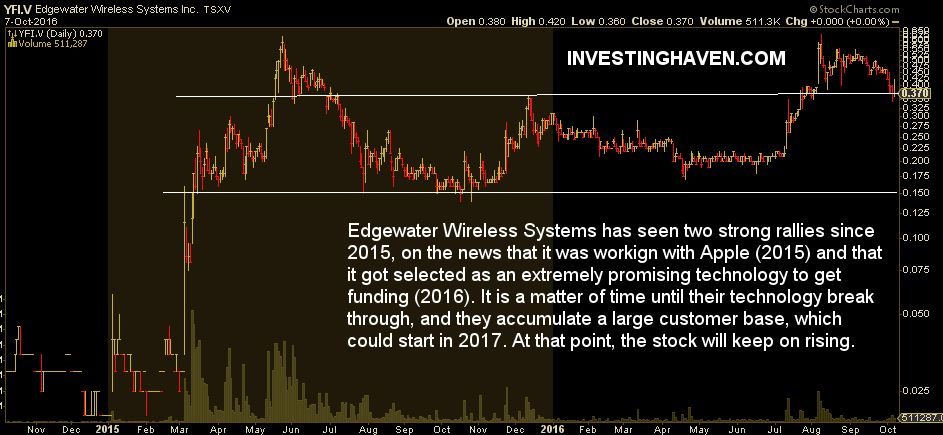 yfi_edgewater_wireless_10-bagger_2017